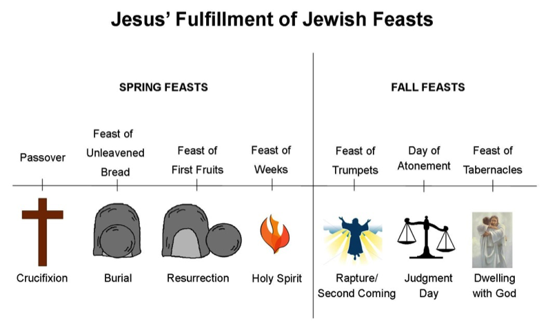Image result for jesus fulfillment of the feasts chart